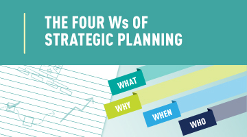 The Four Ws of Strategic Planning