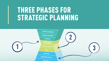 Three Phases for Strategic Planning